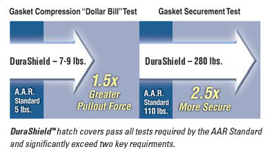 Gasket Compression Test vs Gasket Securement Test